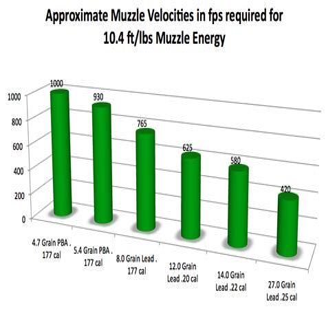 177 Air Rifle Muzzle Energy