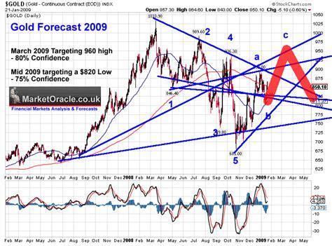 2009 Gold Forecast