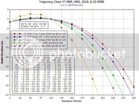 22 Hornet Rifle Ballistics