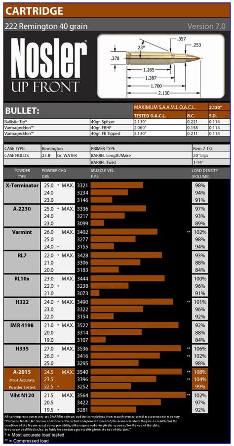 22 Nosler Ammo Reloading Data