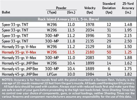 22 Tcm Rifle Load Data