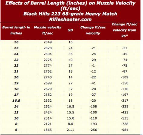 223 Ammo Speed