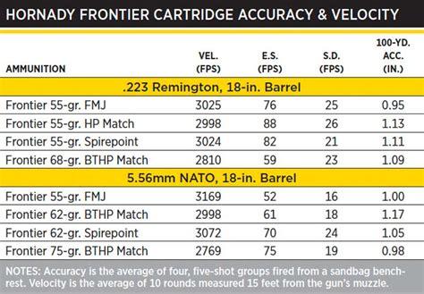 223 Vs 556 Ammo Ballistics