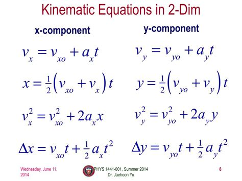 2d Kinematics Equations Graph and Velocity Download Free Graph and Velocity [gmss941.online]