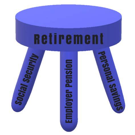 3 Legged Stool Retirement Planning