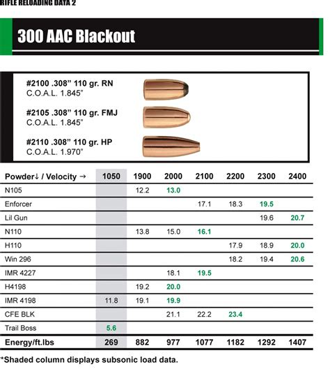 300 Blackout 200gr Subsonic Load Data 1680