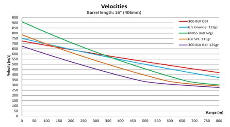 300 Blackout Ammo Ballistic