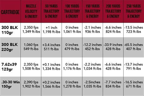 300 Blackout Ballistics Vs Barrel Length