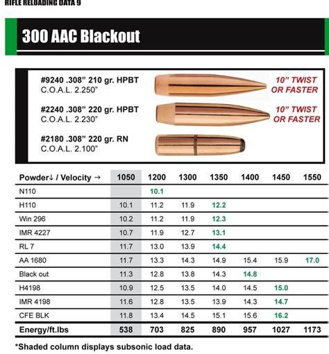 300 Blackout Loads With Unique