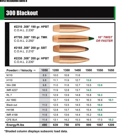 300 Blackout Sub Sonic Load Data