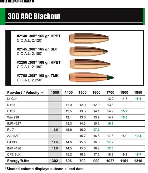 300 Blackout Subsonic Load Data Trail Boss