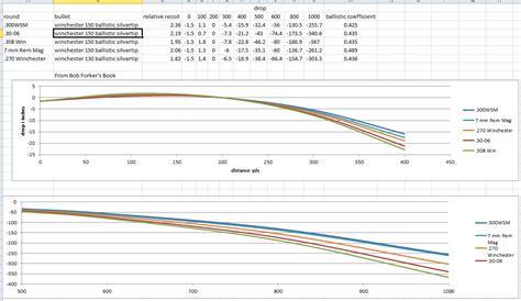 300 Win Mag 7mm Mag Ballistics