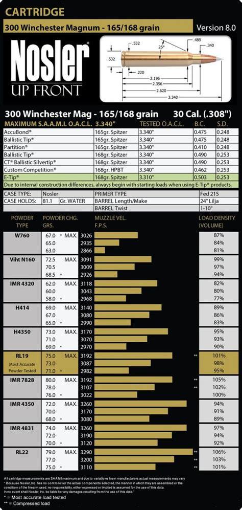 300 Win Mag Handload Data