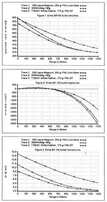 338 Lapua Range Chart