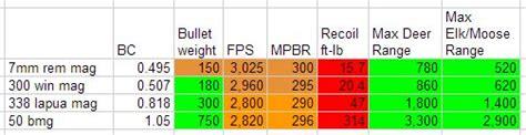 338 Lapua Vs 50 Bmg Ballistics Chart