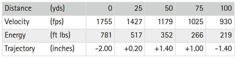 410 Shotgun Slug Ballistics Chart