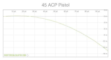 45 Acp Ammo Trajectory