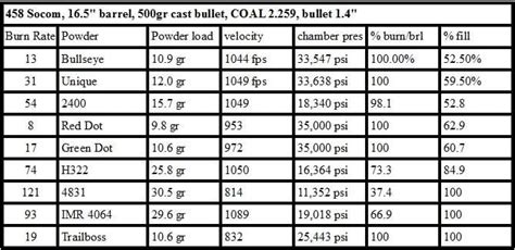 458 Socom Velocity Barrel Length