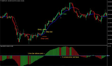 [pdf] 6simple Strategies For Trading Forex.