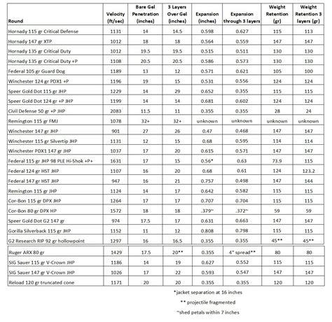 9mm Ammo Balistics