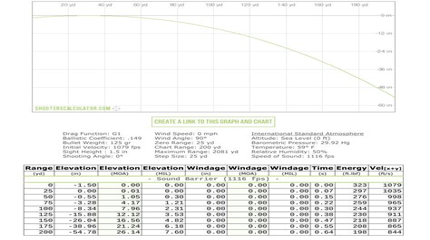 9mm Carbine Trajectory Chart