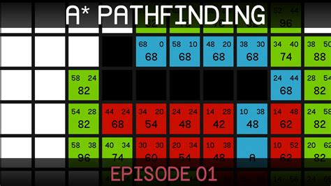 A Pathfinding Python Grid Only