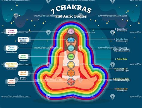 [pdf] Aura Chakra Report - The Potential Within.