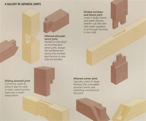 Advanced Wood Joinery