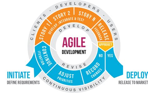 Agile Project Management Tools