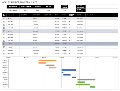 Agile Project Plans Template