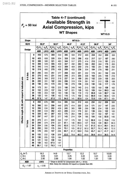 Aisc Steel Manual Tables