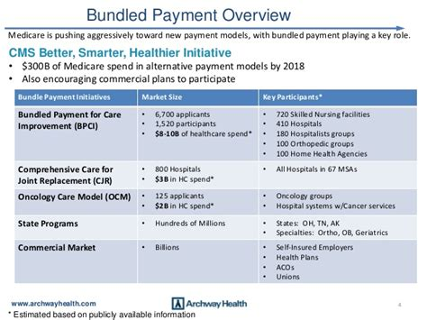 Archway Health Ocm Based Payment Model