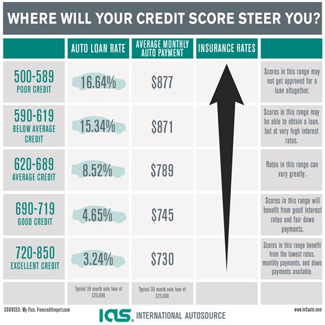 Auto Loan Rates Based On Credit Score