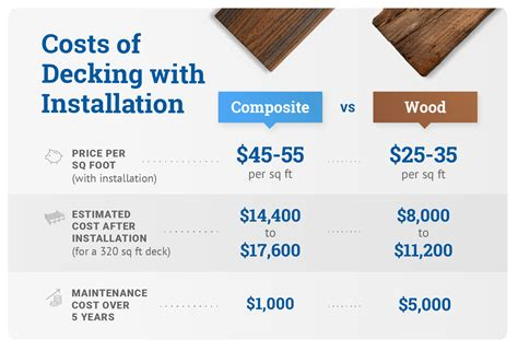Average Cost Per Square Foot To Build Composite Deck