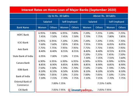 Bank Loan Interest Rates