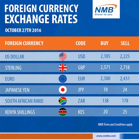 [click]bank Of Tanzania Forex Exchange Rates - Covered Call .