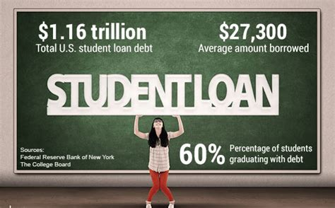 Best Bank For Student Loan