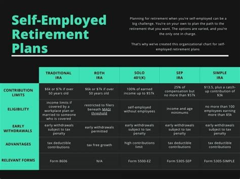Best Retirement Plan For Self Employed