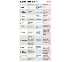 Best Blood o type diet pdf