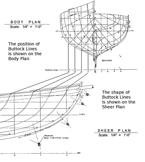 Boat Lines Plans