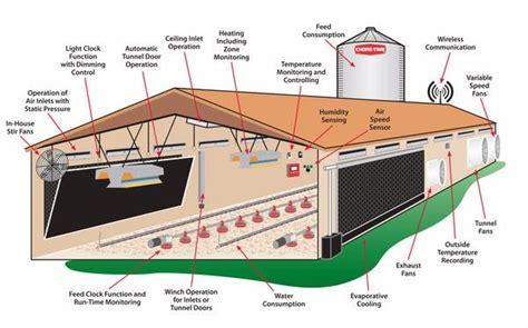 Broiler-Chicken-Barn-Plans