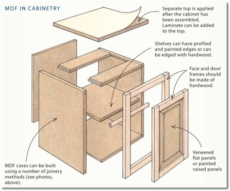Build Mdf Cabinets