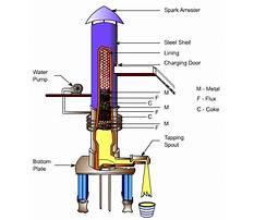 Best Build a cupola furnace