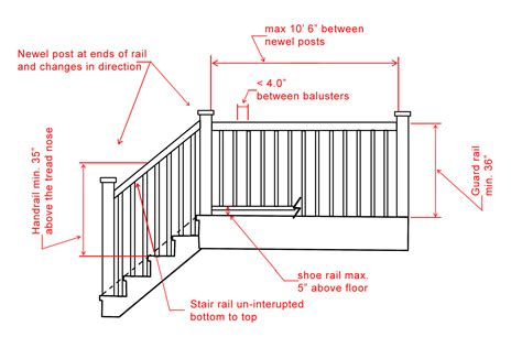 Building Code Deck Railing Height Ontario