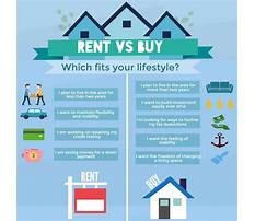 Best Building own home vs. buying