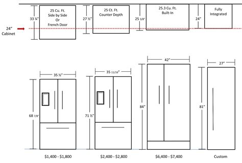 Cabinet Dimensions For Refrigerator