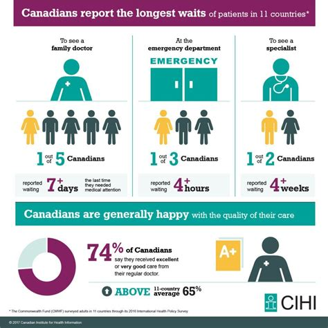 Canadian Health Care System Satisfaction