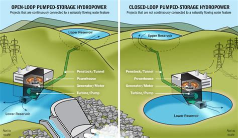 Closed Loop Pumped Storage Diy Projects