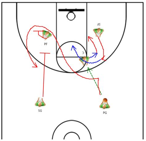 [click]coaching Youth Basketball -- Tips Drills Plays .
