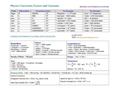 Common Conversion Factors In Physics
